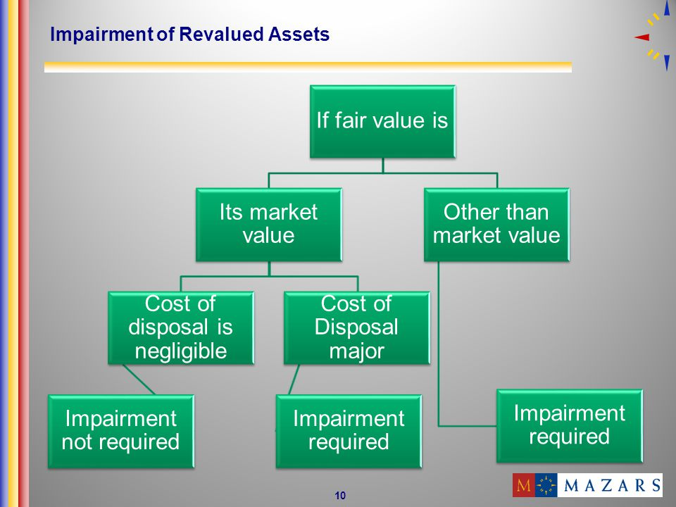 Impairment of Revalued Assets