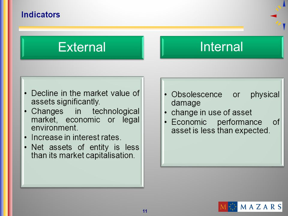 Decline in the market value of assets significantly.