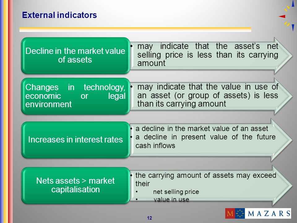 Decline in the market value of assets
