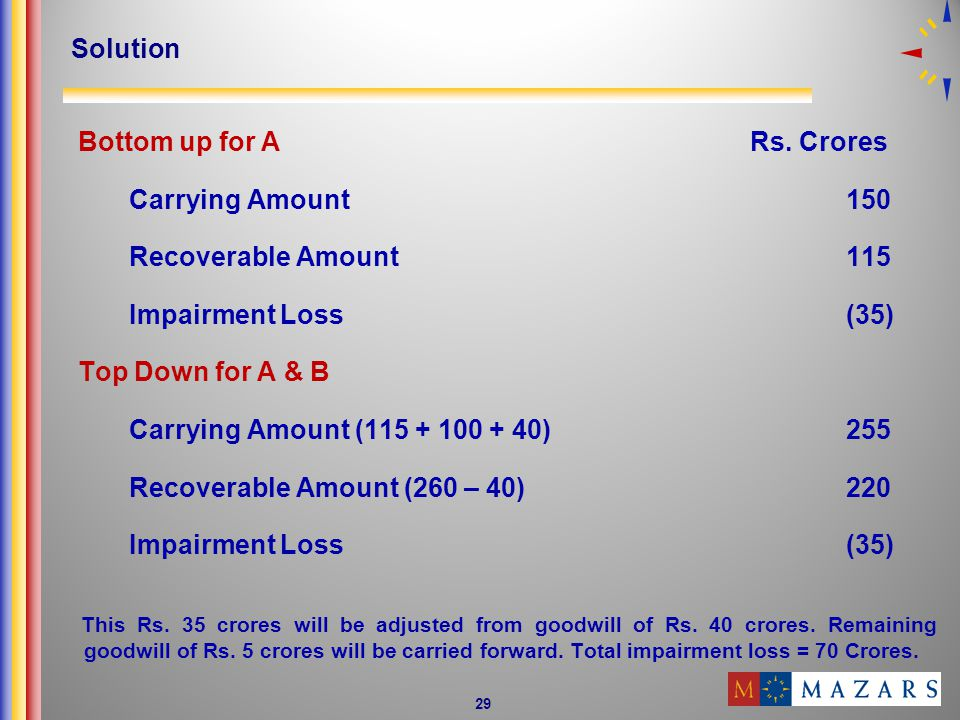 Bottom up for A Rs. Crores Carrying Amount 150 Recoverable Amount 115