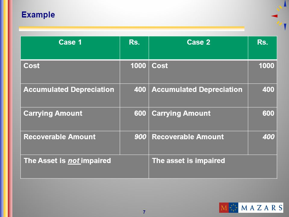 Example Case 1 Rs. Case 2 Cost 1000 Accumulated Depreciation 400