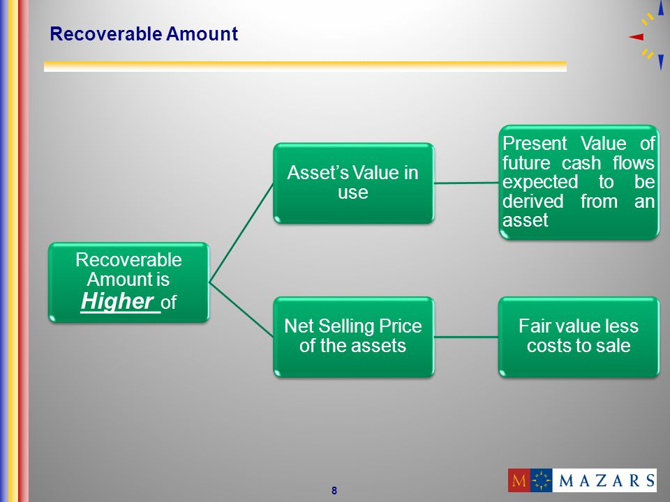 Recoverable Amount is Higher of Asset's Value in use