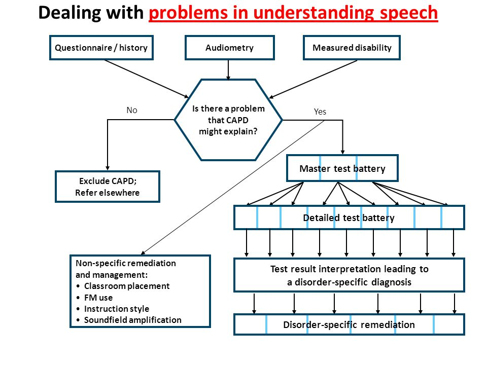 Dealing with problems in understanding speech
