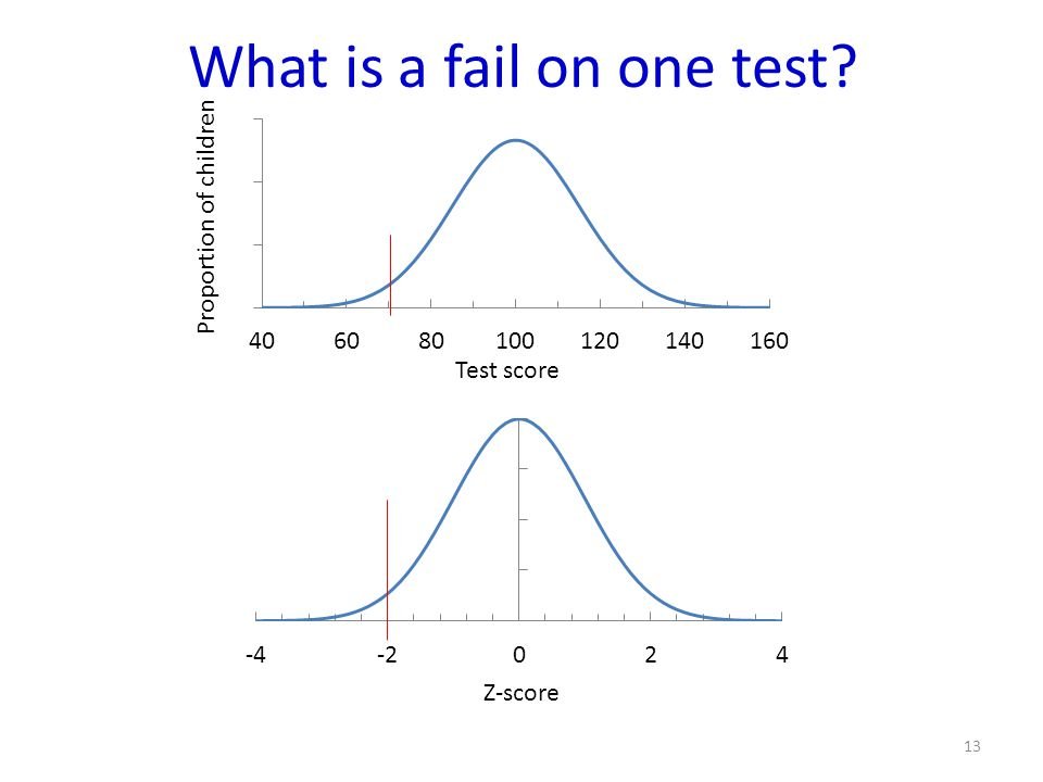 What is a fail on one test