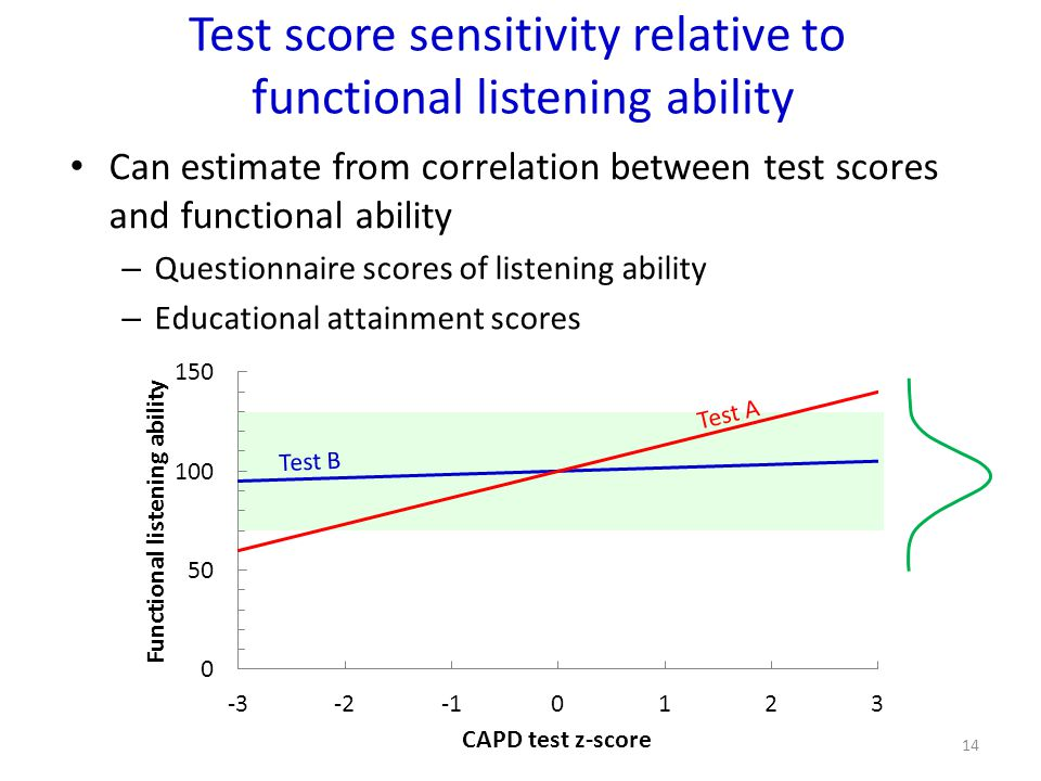 Test score sensitivity relative to functional listening ability
