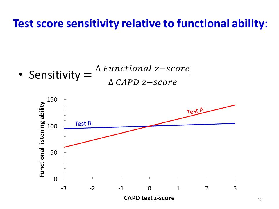 Test score sensitivity relative to functional ability: