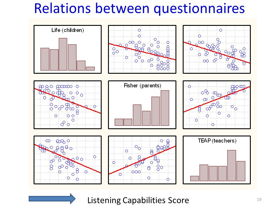 Relations between questionnaires