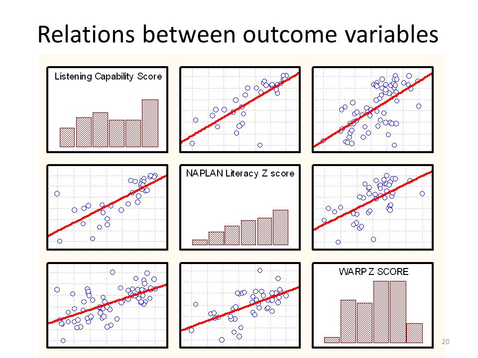 Relations between outcome variables
