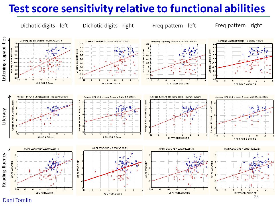 Test score sensitivity relative to functional abilities