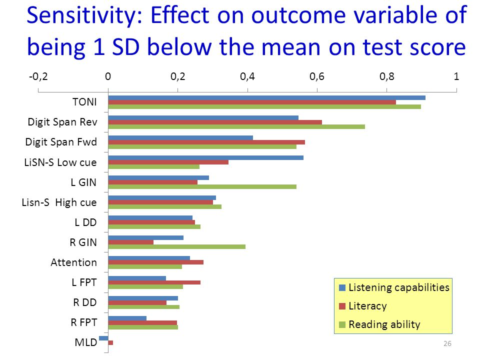 Sensitivity: Effect on outcome variable of being 1 SD below the mean on test score
