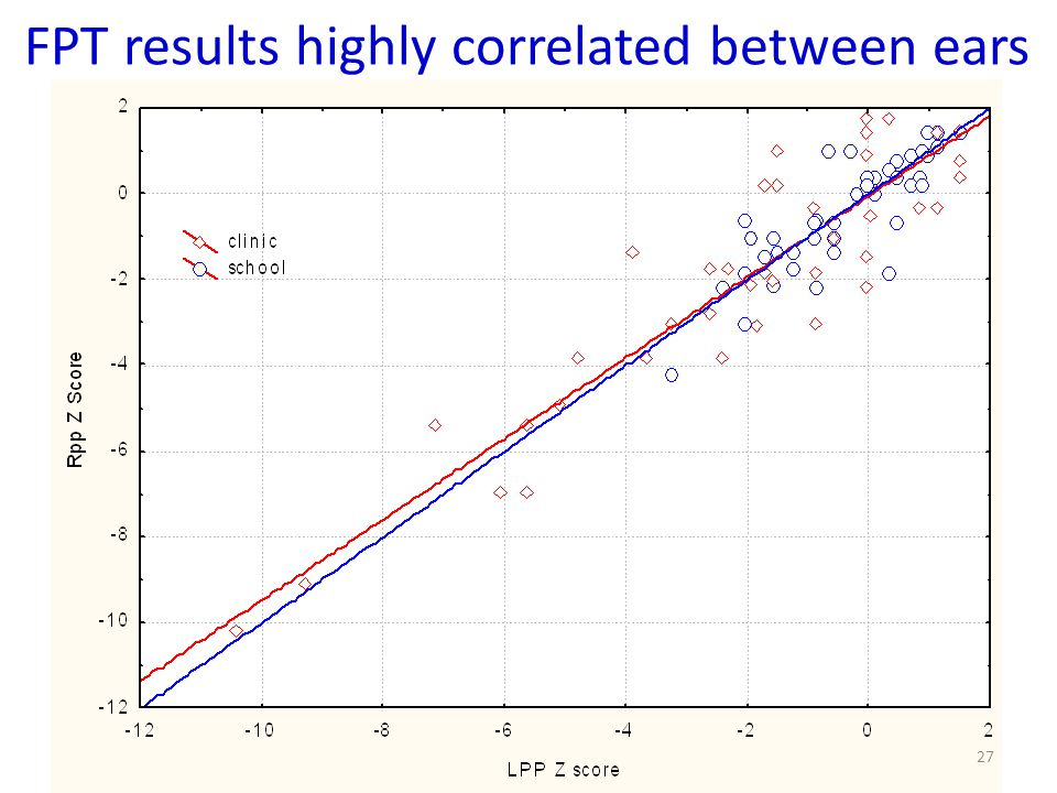 FPT results highly correlated between ears