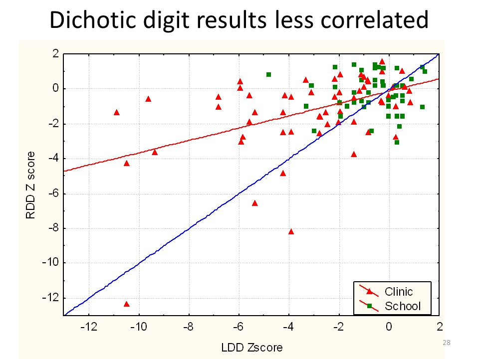 Dichotic digit results less correlated