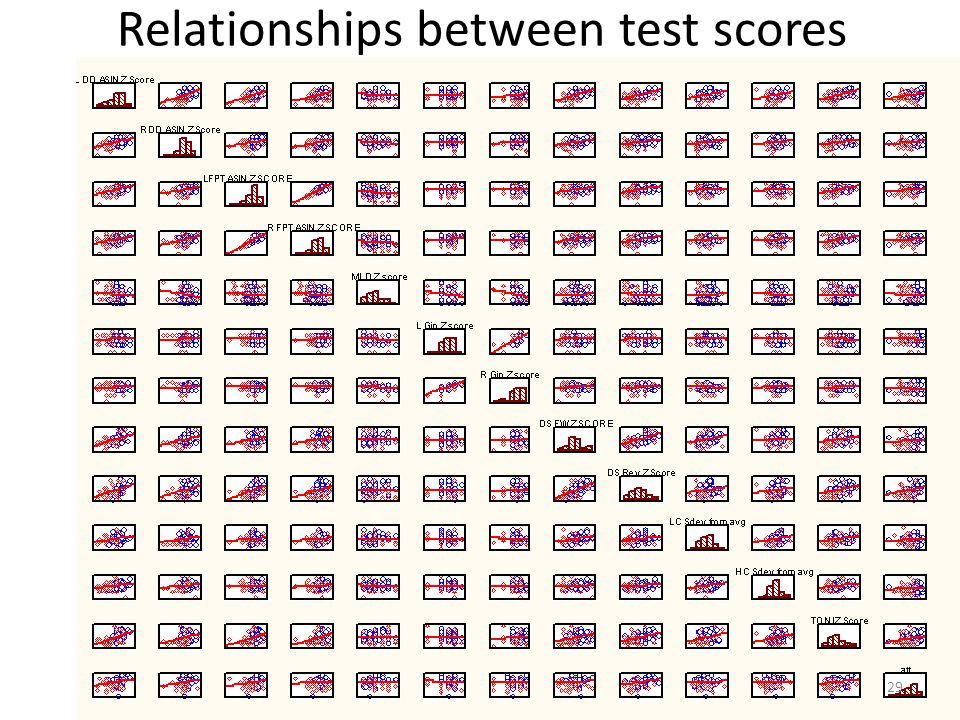 Relationships between test scores