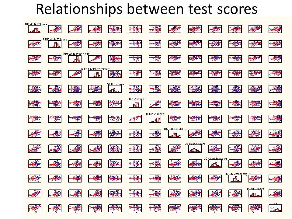 Relationships between test scores