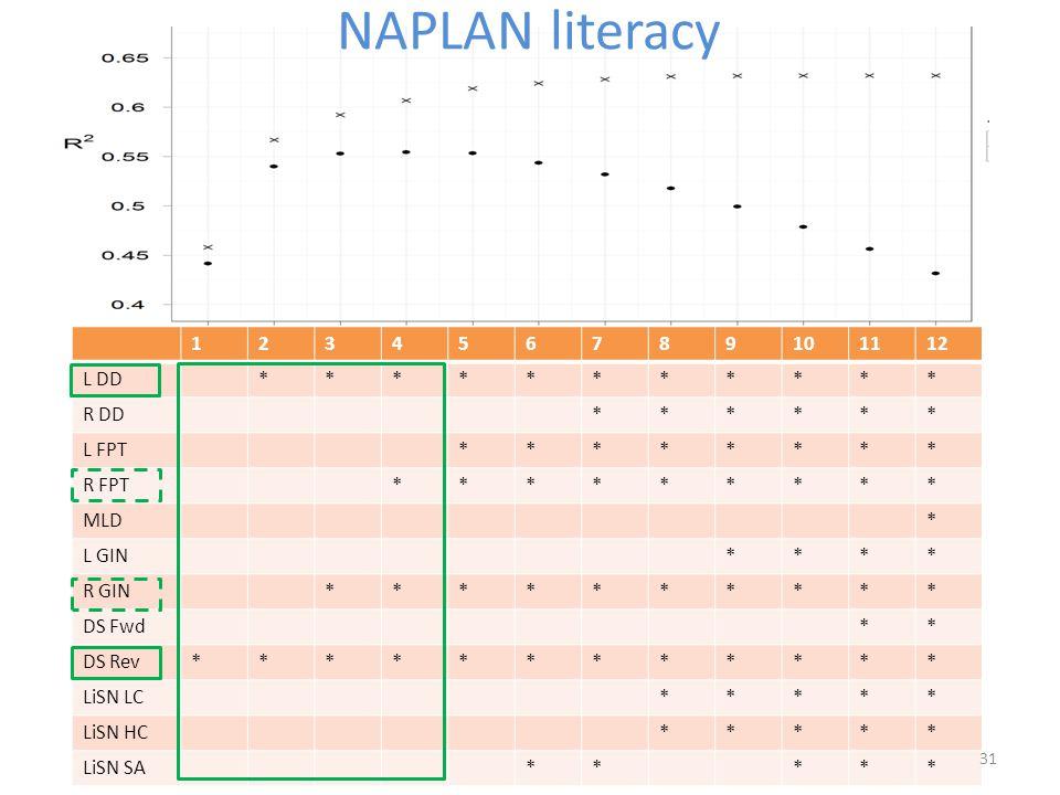 NAPLAN literacy 1 2 3 4 5 6 7 8 9 10 11 12 L DD * R DD L FPT R FPT MLD