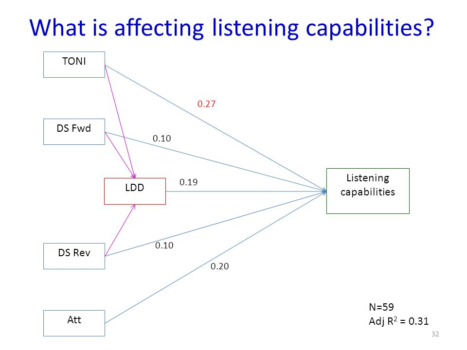 What is affecting listening capabilities