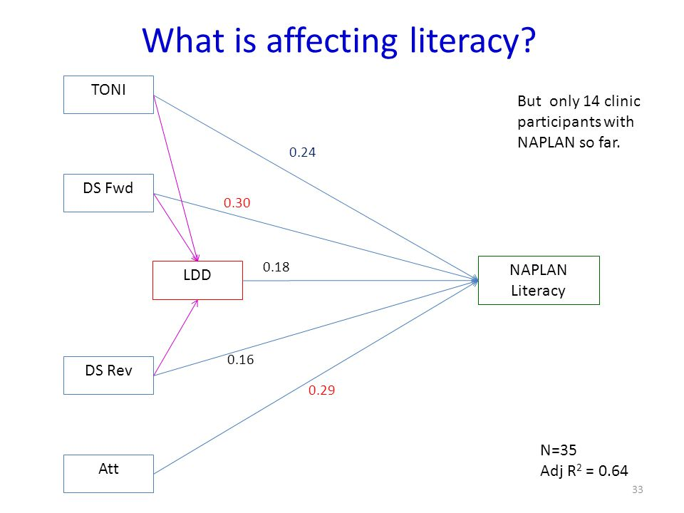 What is affecting literacy