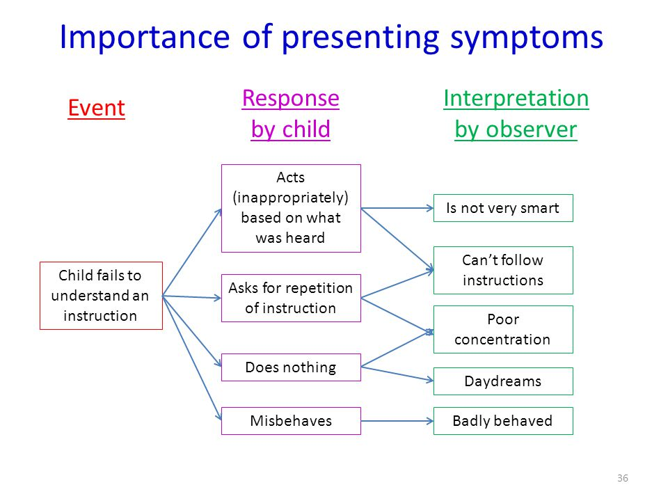 Importance of presenting symptoms