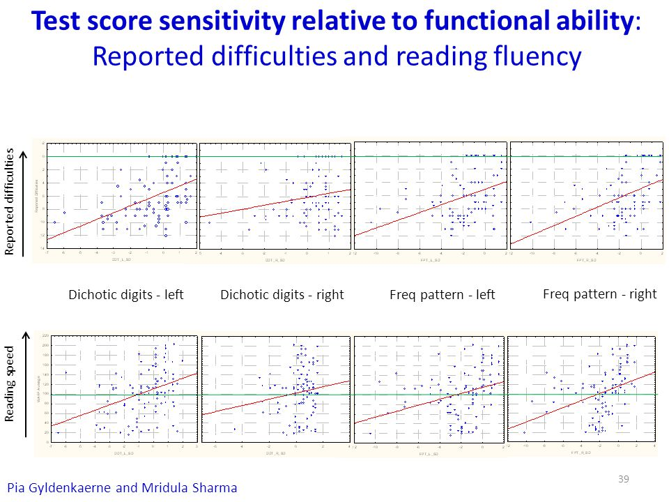 Test score sensitivity relative to functional ability: Reported difficulties and reading fluency