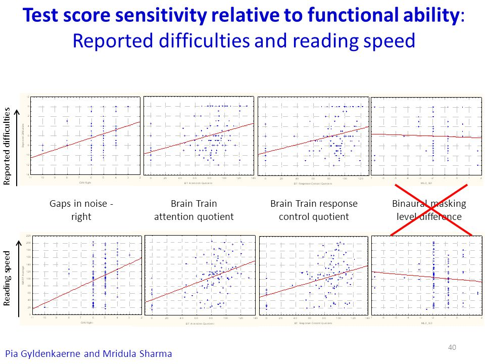 Test score sensitivity relative to functional ability: Reported difficulties and reading speed