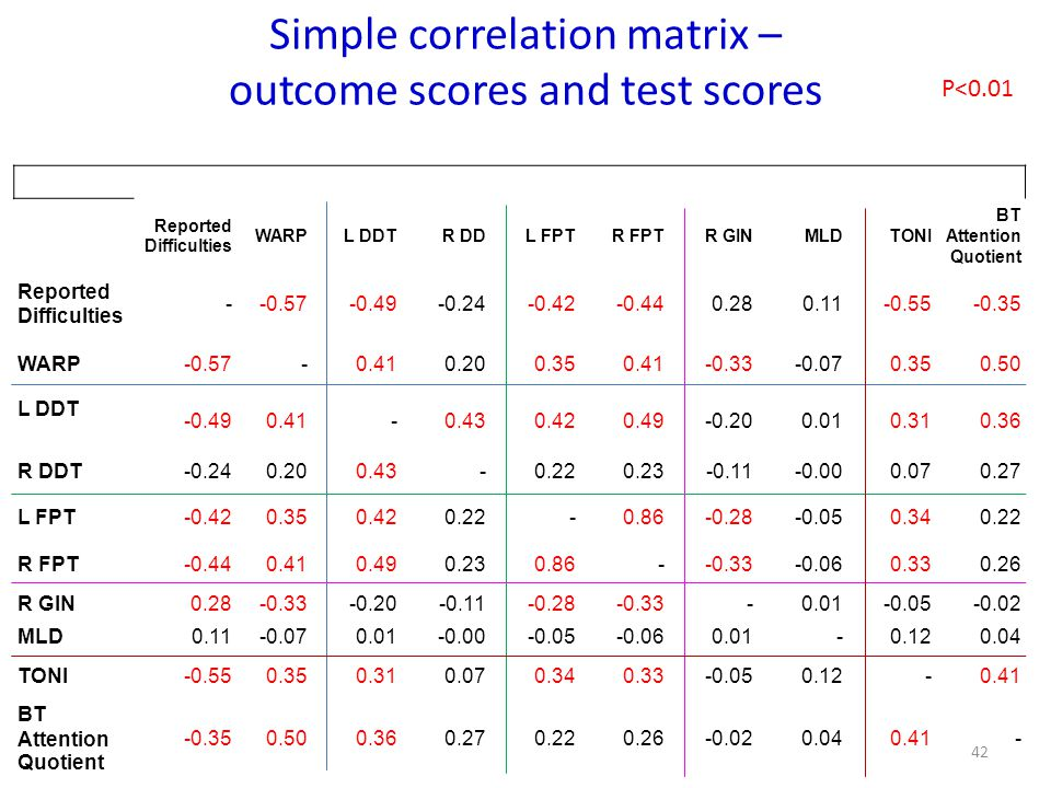 Simple correlation matrix – outcome scores and test scores