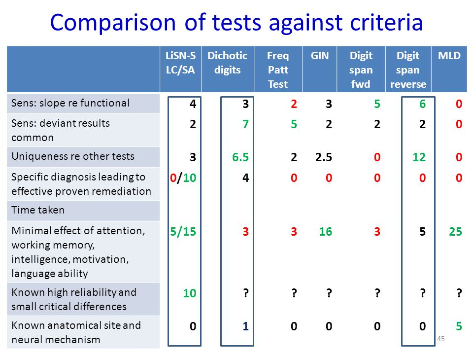 Comparison of tests against criteria