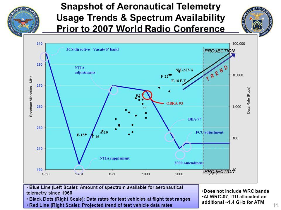 Snapshot of Aeronautical Telemetry