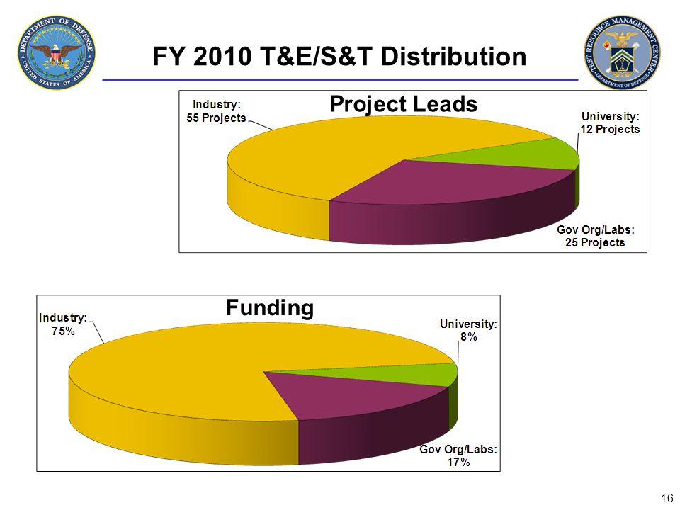 FY 2010 T&E/S&T Distribution