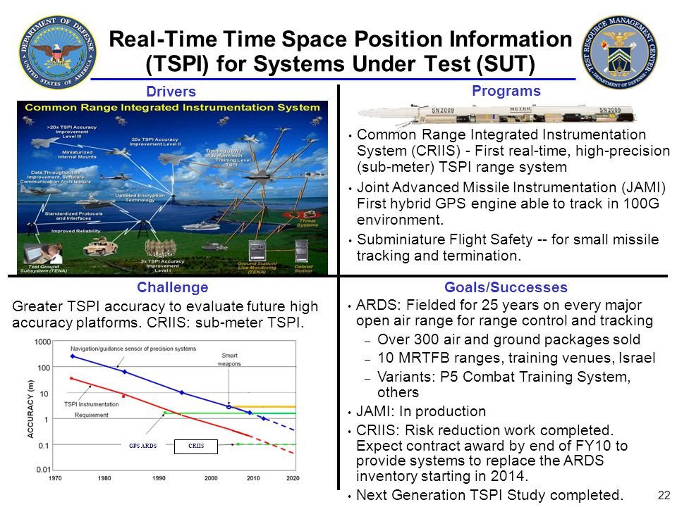 Real-Time Time Space Position Information (TSPI) for Systems Under Test (SUT)