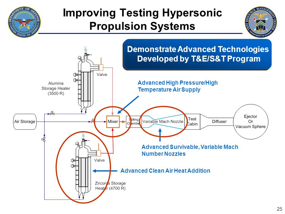 Improving Testing Hypersonic Propulsion Systems
