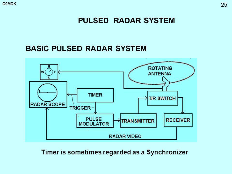 BASIC PULSED RADAR SYSTEM