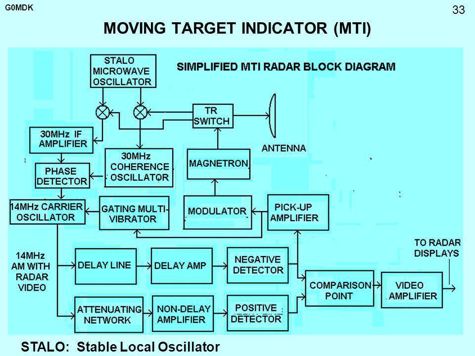 MOVING TARGET INDICATOR (MTI)