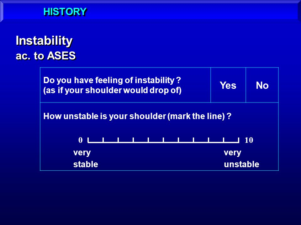 Instability ac. to ASES HISTORY Yes No