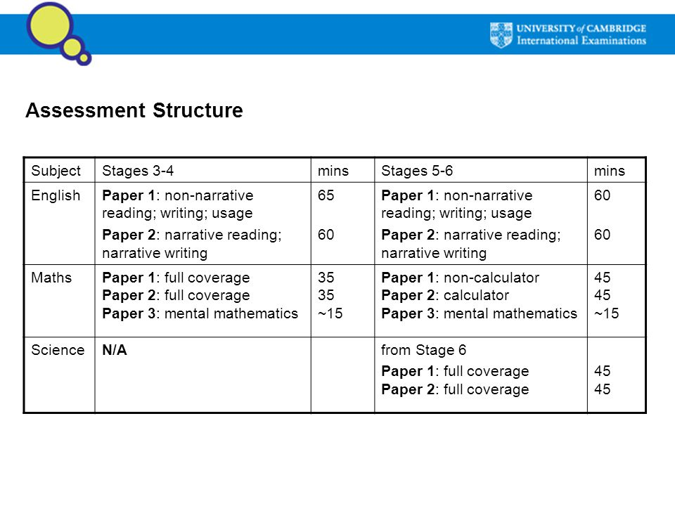 Assessment Structure Subject Stages 3-4 mins Stages 5-6 English