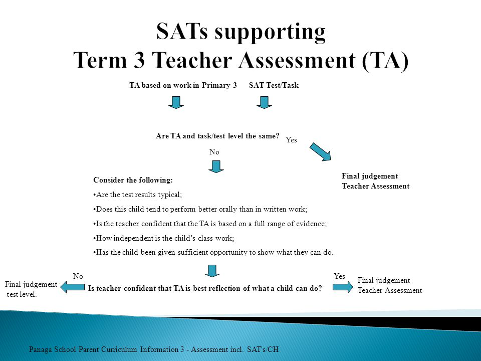 SATs supporting Term 3 Teacher Assessment (TA)