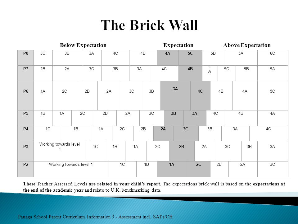 The Brick Wall Below Expectation Expectation Above Expectation
