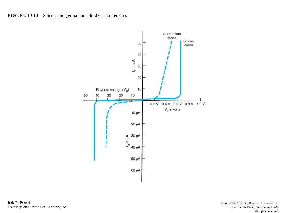 FIGURE 10-13 Silicon and germanium diode characteristics.