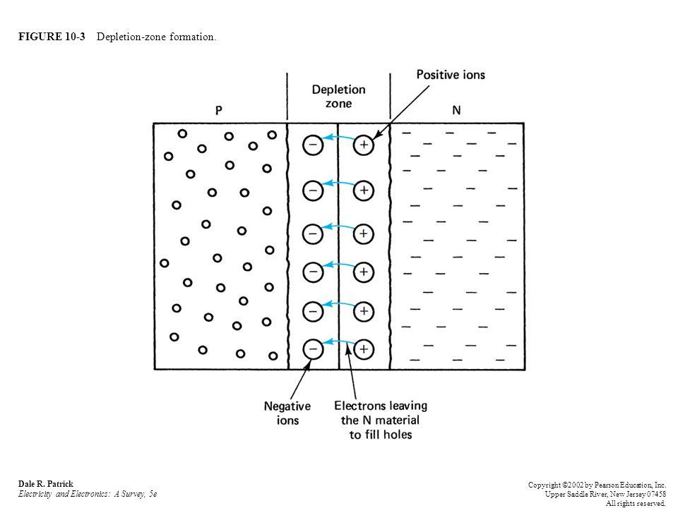 FIGURE 10-3 Depletion-zone formation.