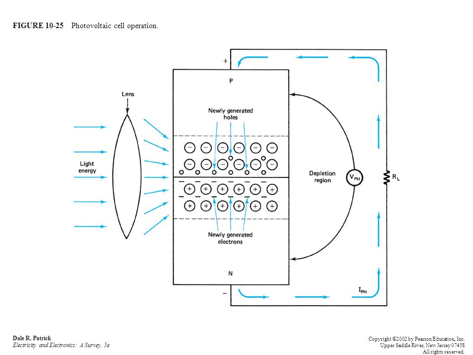 FIGURE 10-25 Photovoltaic cell operation.