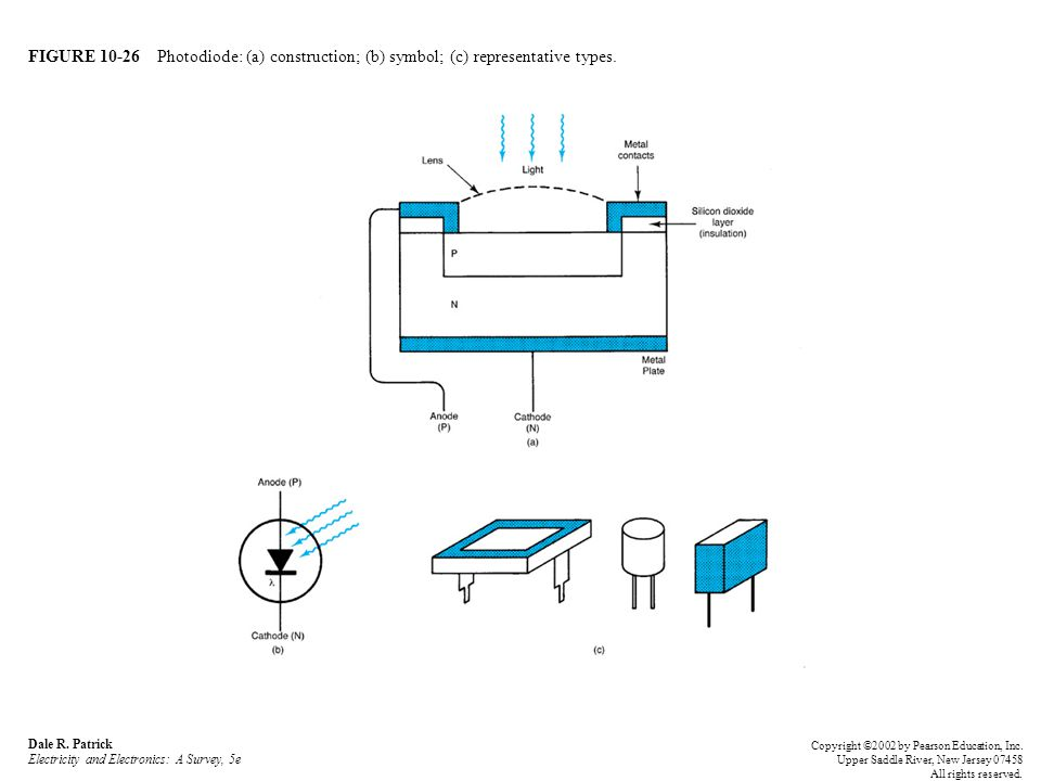 FIGURE 10-26 Photodiode: (a) construction; (b) symbol; (c) representative types.