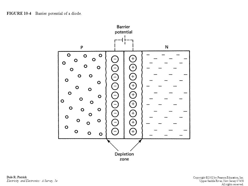 FIGURE 10-4 Barrier potential of a diode.