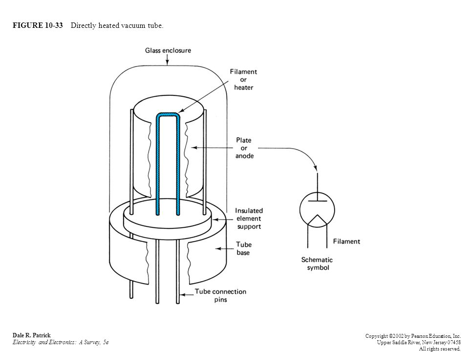 FIGURE 10-33 Directly heated vacuum tube.