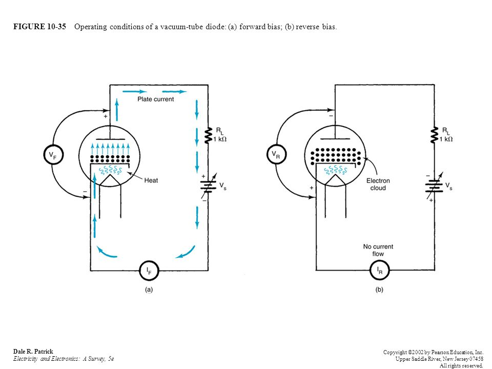 FIGURE 10-35 Operating conditions of a vacuum-tube diode: (a) forward bias; (b) reverse bias.