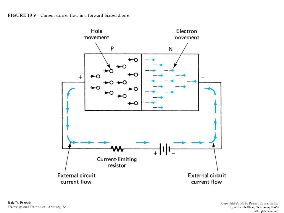 FIGURE 10-9 Current carrier flow in a forward-biased diode.