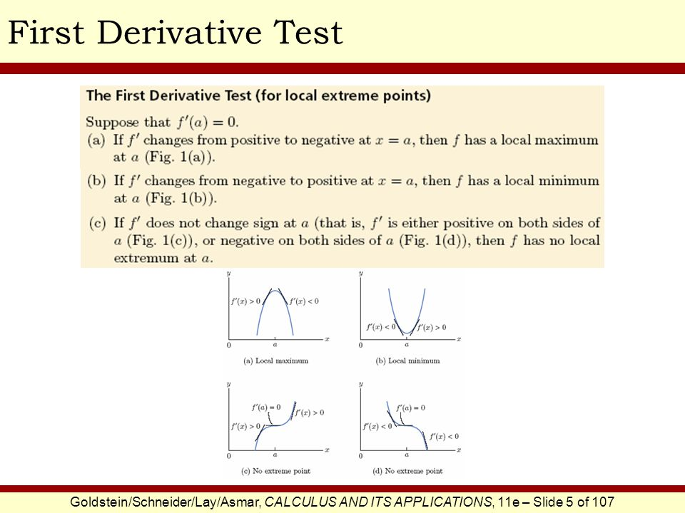 First Derivative Test