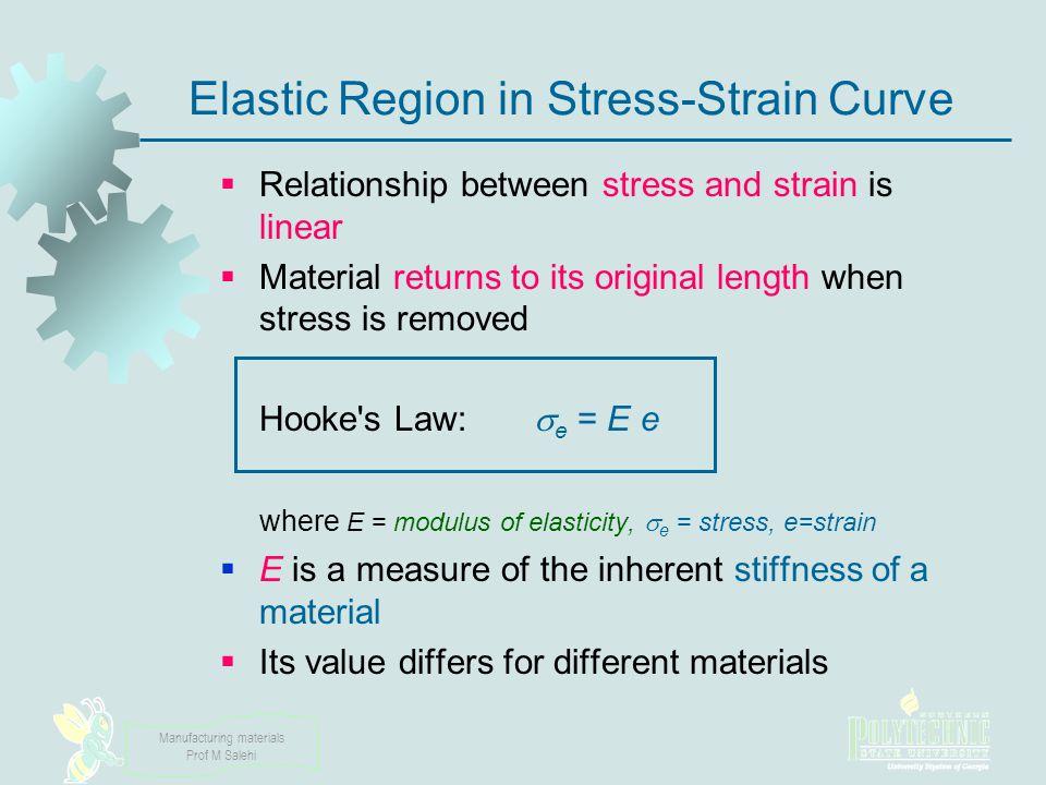 Elastic Region in Stress‑Strain Curve