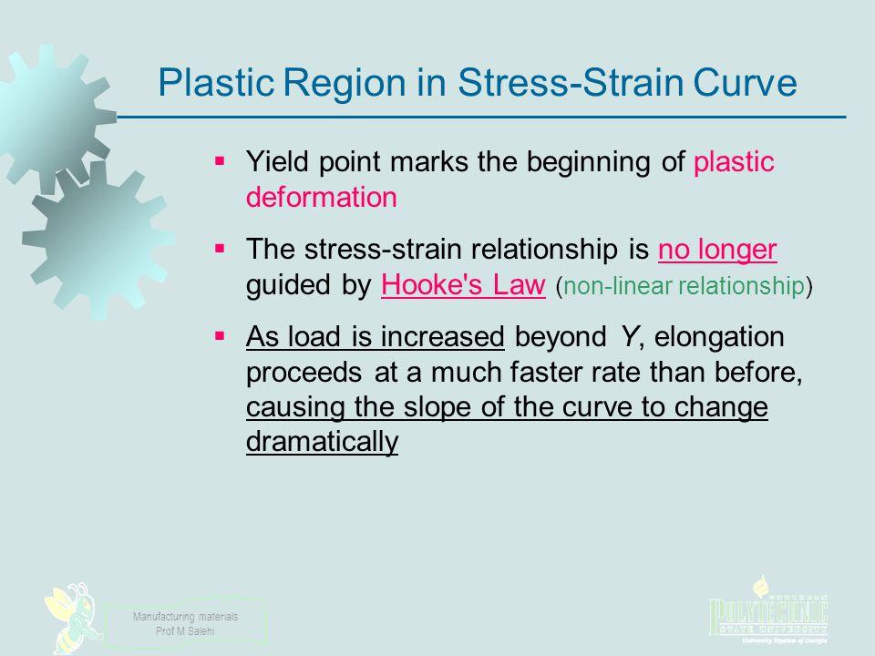 Plastic Region in Stress‑Strain Curve