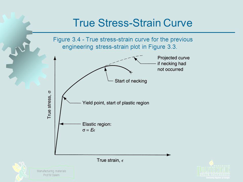 True Stress-Strain Curve