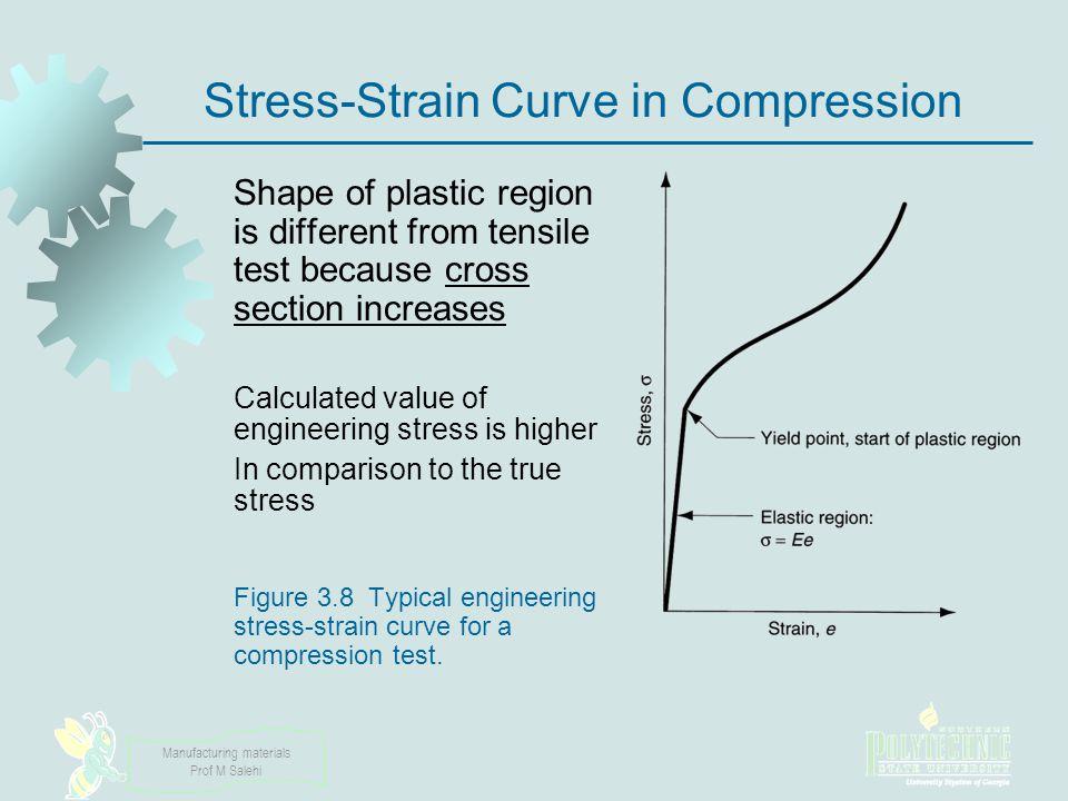 Stress-Strain Curve in Compression