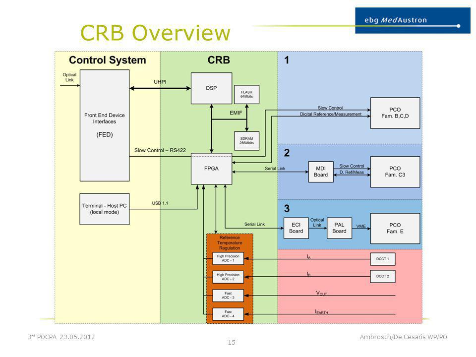 CRB Overview 3rd POCPA 23.05.2012 Ambrosch/De Cesaris WP/PO